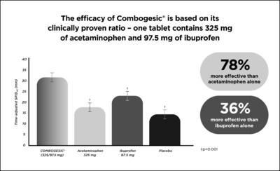 The efficacy of Combogesic® is based on its clinically proven ratio – one tablet contains 325 mg of acetaminophen and 97.5 mg of ibuprofen. (CNW Group/BioSyent Inc.)