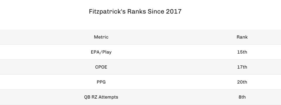 Fitzpatrick's ranks since 2017. (Photo by 4for4.com)