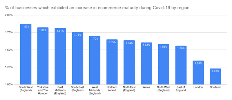 Breakdown of which regions have seen the most e-commerce launches in proportion with the number of businesses in the region (Growth Intelligence)