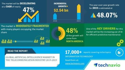 Global Artificial Intelligence Market in the Telecommunication Industry 2019-2023 | Growing Investments in 5G Network to Boost Growth | Technavio