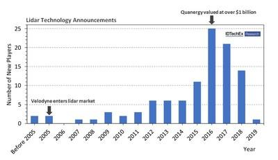 """New companies announcing the development of lidar technology for the automotive market. Few companies enter this market today as it is saturated with more than a hundred 3D lidar technologies. Source: """"Lidar 2020-2030"""" IDTechEx report (www.idtechex.com/lidar) (PRNewsfoto/IDTechEx)"""