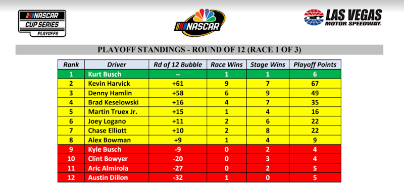 Cup playoff standings