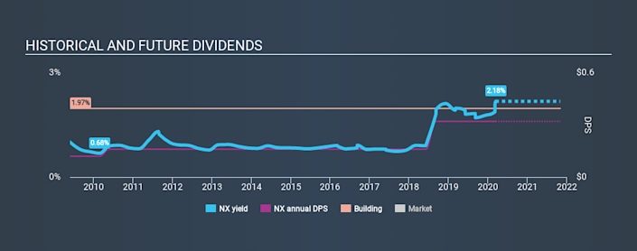 NYSE:NX Historical Dividend Yield, March 12th 2020