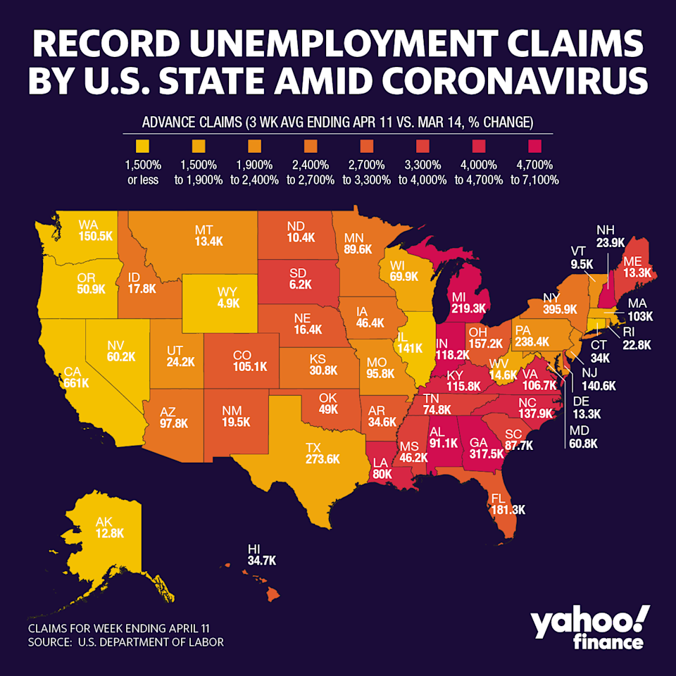 Averaging out unemployment claims over the last three weeks versus before the coronavirus pandemic hit the U.S. shows that Michigan, Georgia, and Alabama were hit with the highest spike in people applying for unemployment benefits.