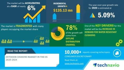 Outdoor Cushions Market in the US 2020-2024 | Rising Online Demand for Outdoor Cushion Products to Boost Growth | Technavio