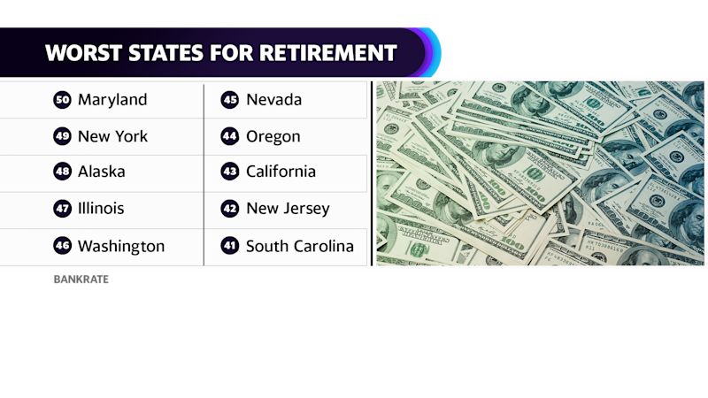 Bankrate's worst states in retirement