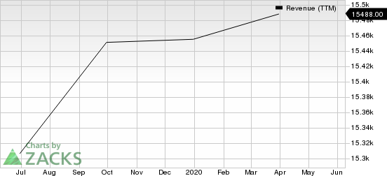 Waste Management, Inc. Revenue (TTM)