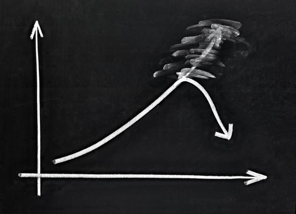 A chart drawn on a chalkboard with a segment of the line headed up having been erased and drawn to show a decline.