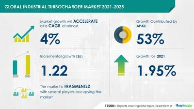 Technavio has announced its latest market research report titled Industrial Turbocharger Market by End-user and Geography - Forecast and Analysis 2021-2025