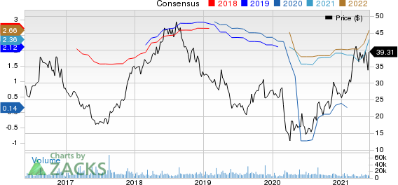 Urban Outfitters, Inc. Price and Consensus