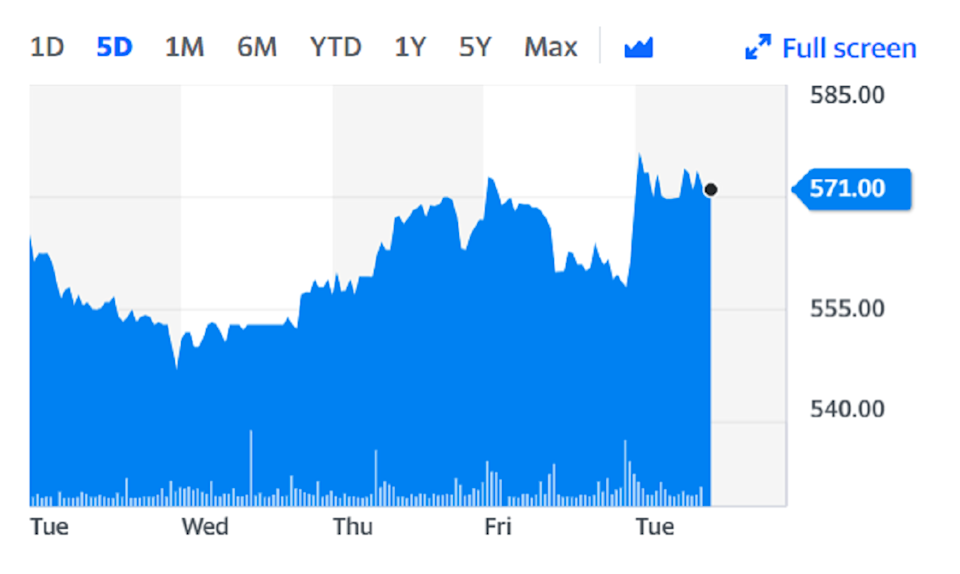 S4 Capital shares rose on Tuesday after the positive trading update. Chart: Yahoo Finance