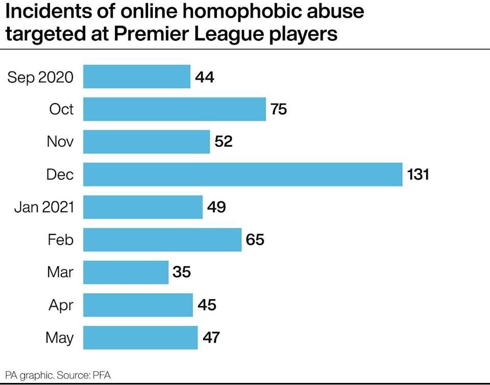 A new report has identified the level of homophobic and other forms of abuse directed at players across the 2020-21 season (PA Graphic)