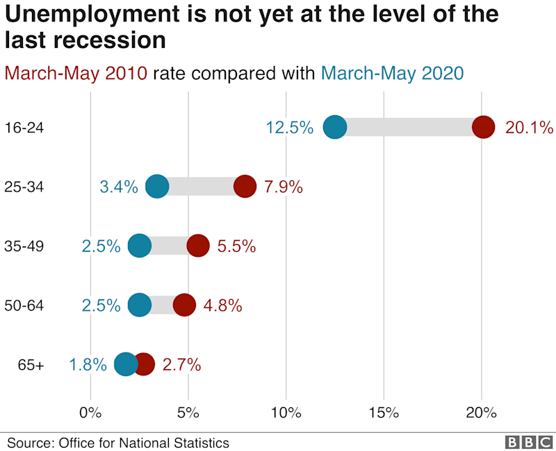 Chart comparing unemployment now with unemployment during the last recession by age group