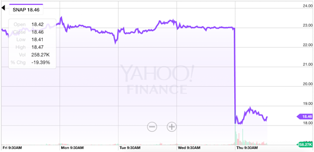 Snapchat shares getting hammered on Thursday. (Source: Yahoo Finance)