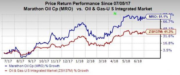 Marathon Oil (MRO) appears to be a solid bet based on strong fundamentals, impressive portfolio/production profile and robust financials.