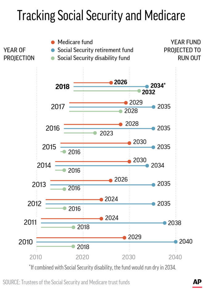 Graphic shows projections for when trust funds for Social Security and Medicare will run dry; 2c x 5 inches; 96.3 mm x 127 mm;