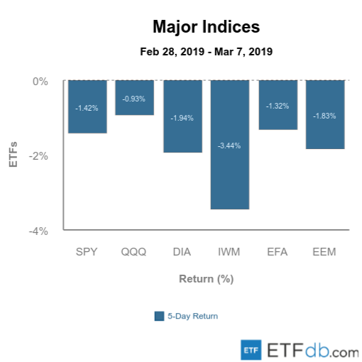 Etfdb.com major indices mar 8 2019