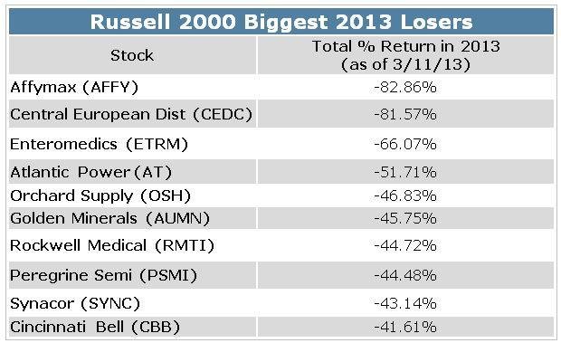 Small Cap Stock to Sell - 2013 Losers