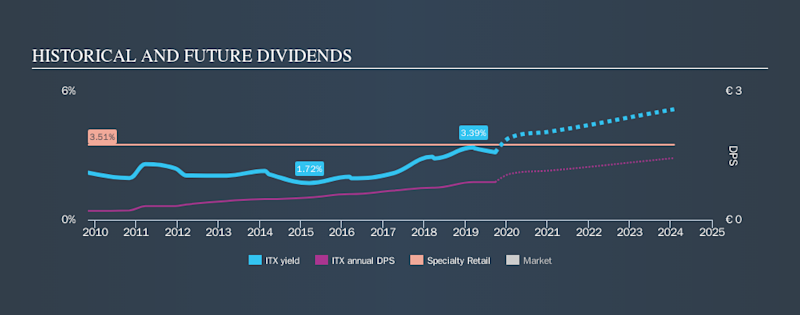 BME:ITX Historical Dividend Yield, September 25th 2019
