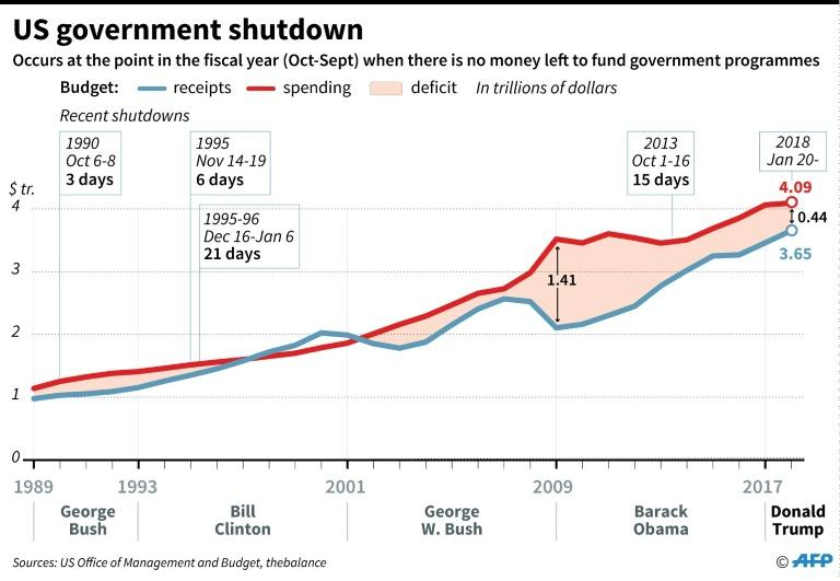 US budgets and government shutdowns since 1989