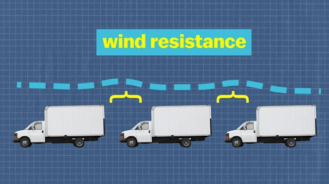 Platooning trucks which talk wirelessly to each other to maintain the same speed can reduce drag, saving fuel and cutting emissions.