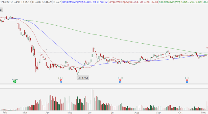 Delta Air Lines (DAL) chart with bull retracement buy setup