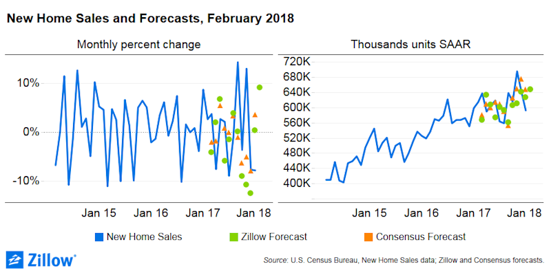 2018 February Home Sales new