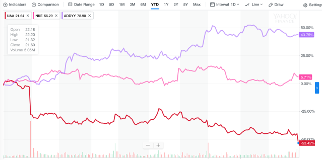 Under Armour (red), Nike (pink), Adidas (purple) shares in 2017