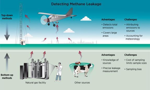 Methods for detecting natural gas emissions. Top-down methods take air samples from aircraft or tall towers to measure gas concentrations remote from sources. Bottom-up methods take measurements directly at facilities.