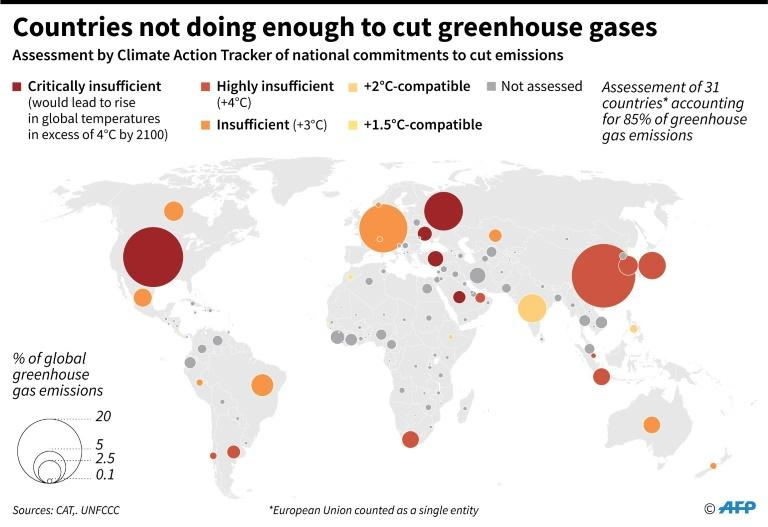 Assessment of national commitments to cut greenhouse gas emissions. (AFP Photo/Simon MALFATTO)