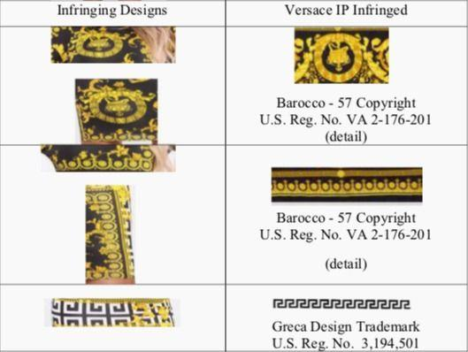 Side-by-side images show Versace's two-dimensional elements from its Barocco - 57 design and Fashion Nova's alleged copies