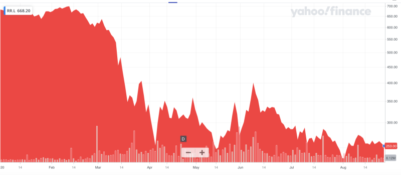 Rolls-Royce shares have collapsed so far this year. Photo: Yahoo Finance UK