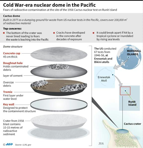 "Graphic showing the ""Cactus dome"" US nuclear waste dump in the Pacific"