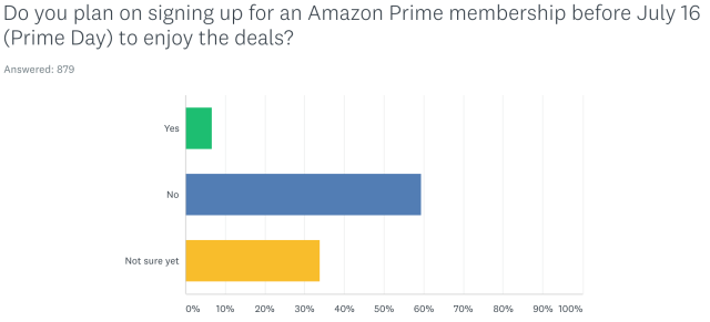 Non-Prime members show little interest in signing up to capture the deals.