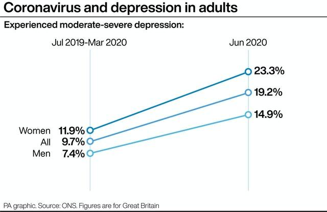 Depression in British adults may have doubled during coronavirus pandemic