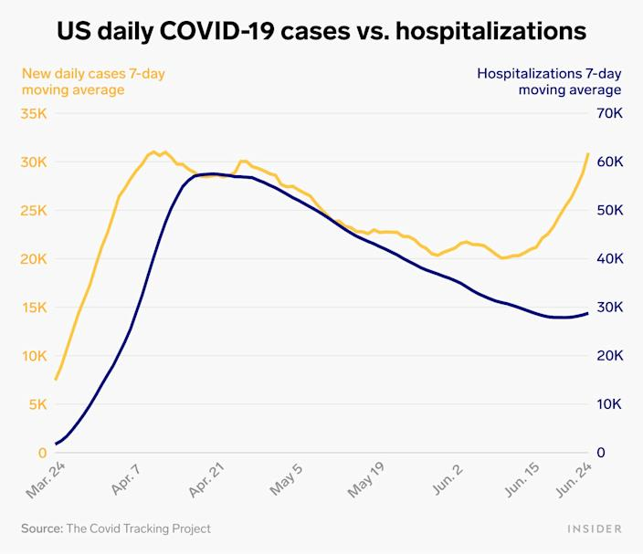 US daily covid 19 cases vs hospitalizations