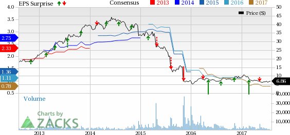 Can Iconix (ICON) Pull a Surprise This Earnings Season?