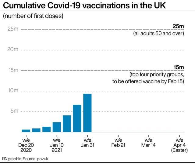 Cumulative Covid-19 vaccinations in the UK.
