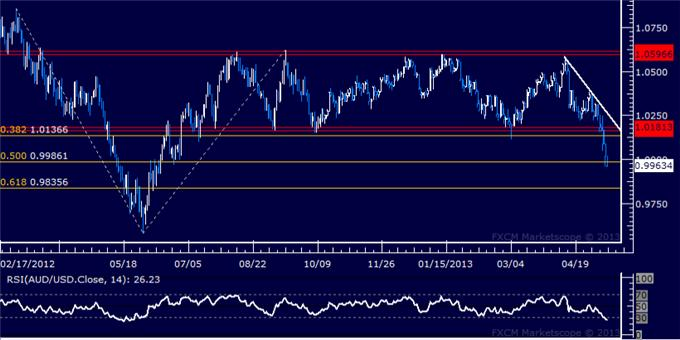 Forex_AUDUSD_Technical_Analysis_05.10.2013_body_Picture_5.png, AUD/USD Technical Analysis 05.10.2013