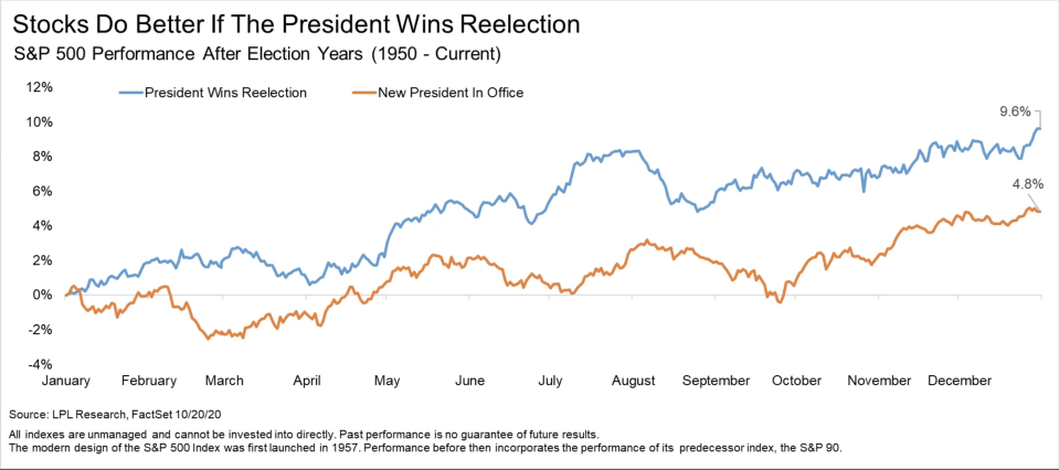 Is a Trump win better for stocks?
