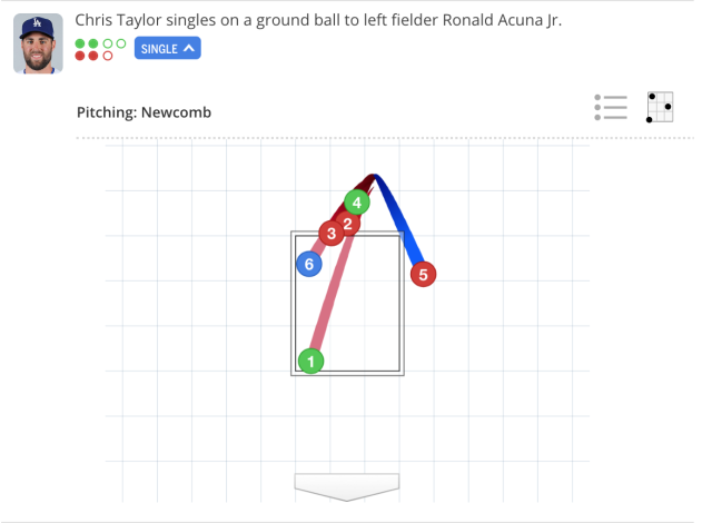 A called ball on the first pitch to Chris Taylor may have been the strike Sean Newcomb needed to complete a no-hitter. (via MLB.com)