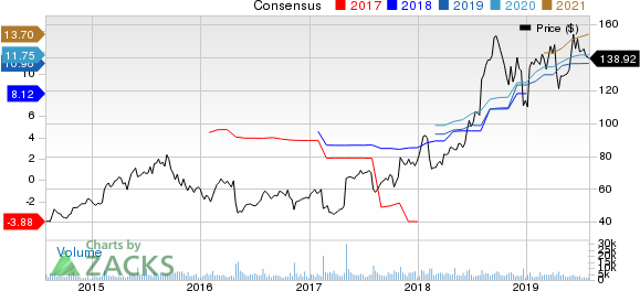 Molina Healthcare, Inc Price and Consensus