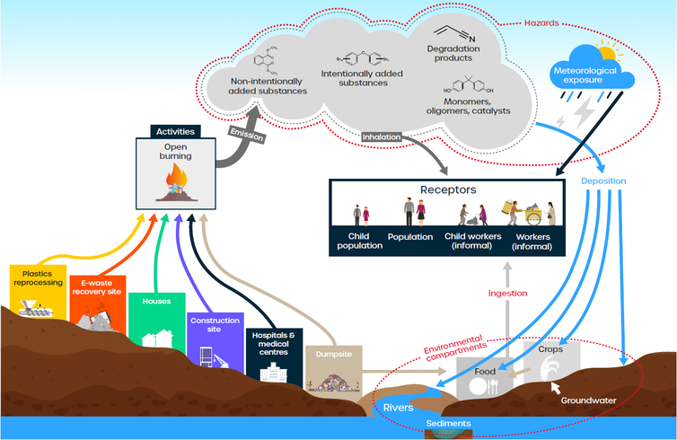 A graphic showing how hazardous emissions from waste burning reach people and the environment.