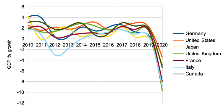 Graph showing GDP growth by G7 nation