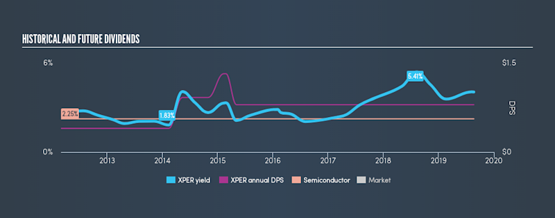NasdaqGS:XPER Historical Dividend Yield, August 21st 2019