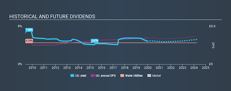 LSE:UU. Historical Dividend Yield, December 15th 2019