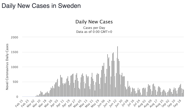 A graph showing Sweden's daily new cases with a major peak of more than 1500 in June.