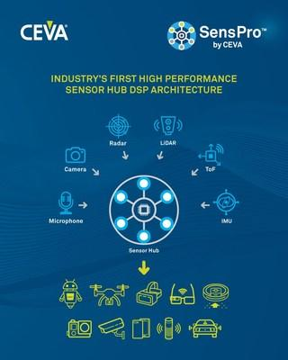 SensPro from CEVA is the industry's first high performance sensor hub DSP architecture designed to handle the broad range of sensor processing and sensor fusion workloads for contextually-aware devices. It addresses the need for specialized processors to efficiently handle the proliferation of different types of sensors that are required in smartphones, robotics, automotive, AR/VR headsets, voice assistants, smart home devices and for emerging industrial and medical applications.