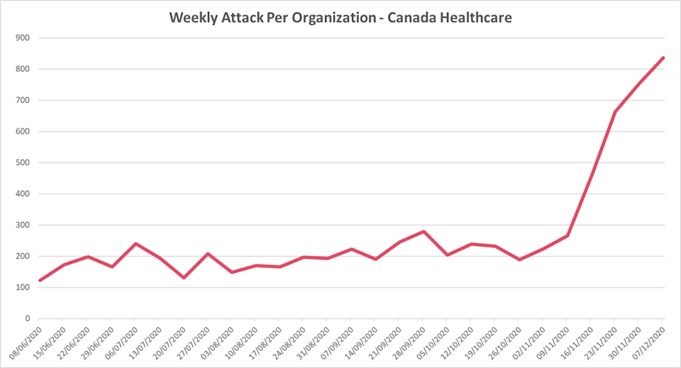 Number of weekly cyber attacks on the Canadian healthcare sector peaked in November with an average of 800 attacks per week. Image credit: Checkpoint Research