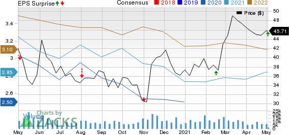 Vornado Realty Trust Price, Consensus and EPS Surprise